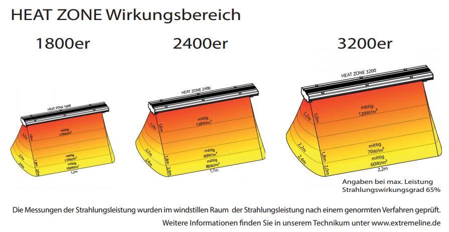 dunkelstrahler heat zone extreme line. Black Bedroom Furniture Sets. Home Design Ideas