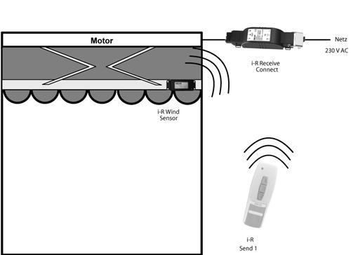 Selve I R Wind Sensor