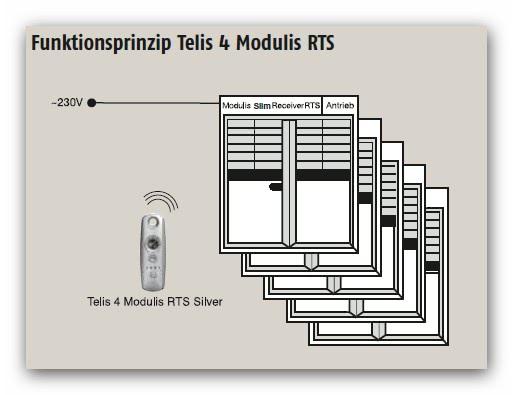 Somfy funkhandsender telis 4 modulis rts mit scrollrad - Programmation telecommande somfy telis 4 rts ...